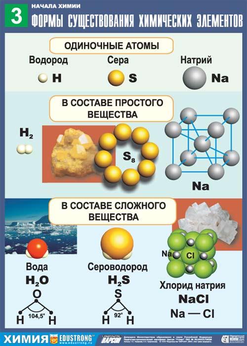 Химические элементы и их